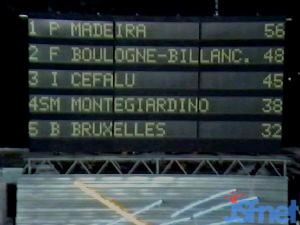 """Deuxièmes """"Jeux sans frontières"""" 1989 à Bruxelles : le résultat"""